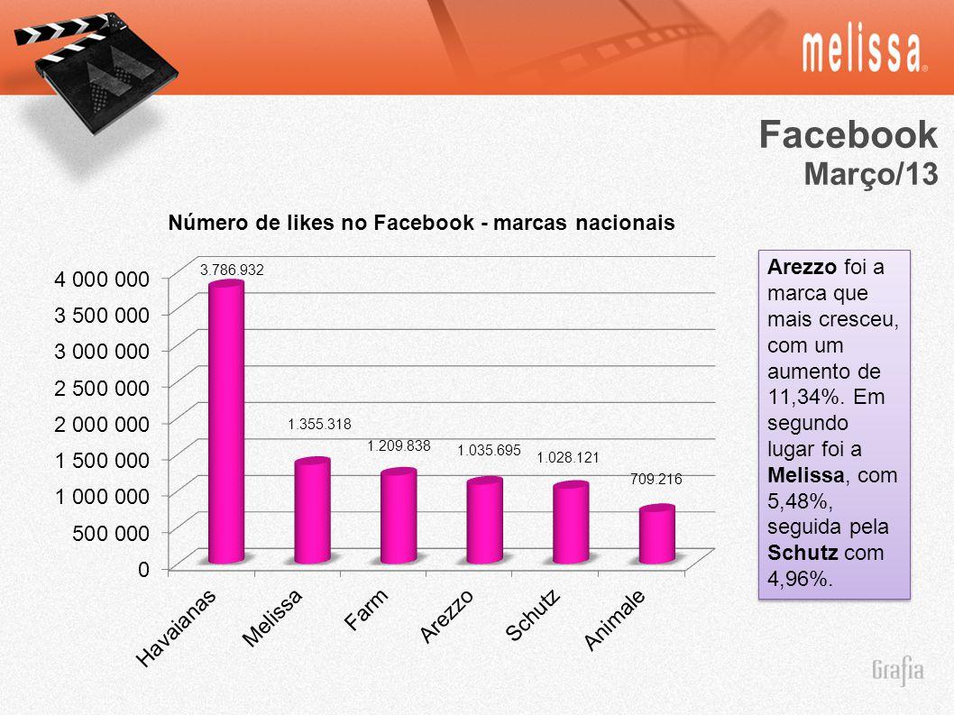 Facebook Março/13.