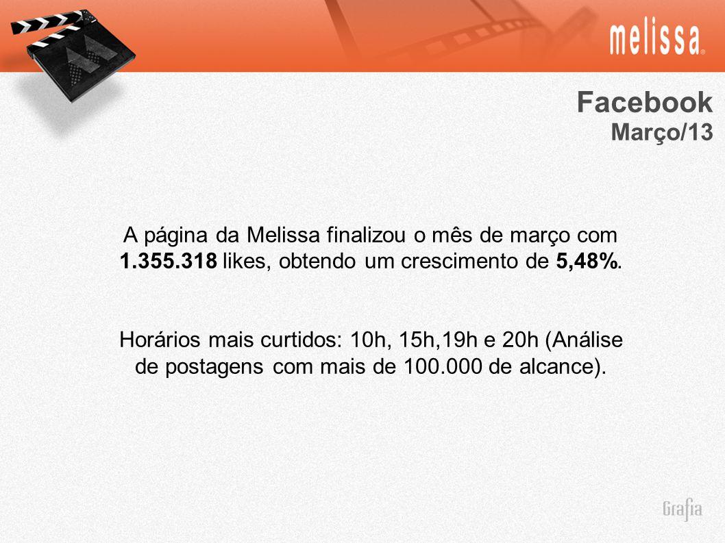 Facebook Março/13. A página da Melissa finalizou o mês de março com 1.355.318 likes, obtendo um crescimento de 5,48%.
