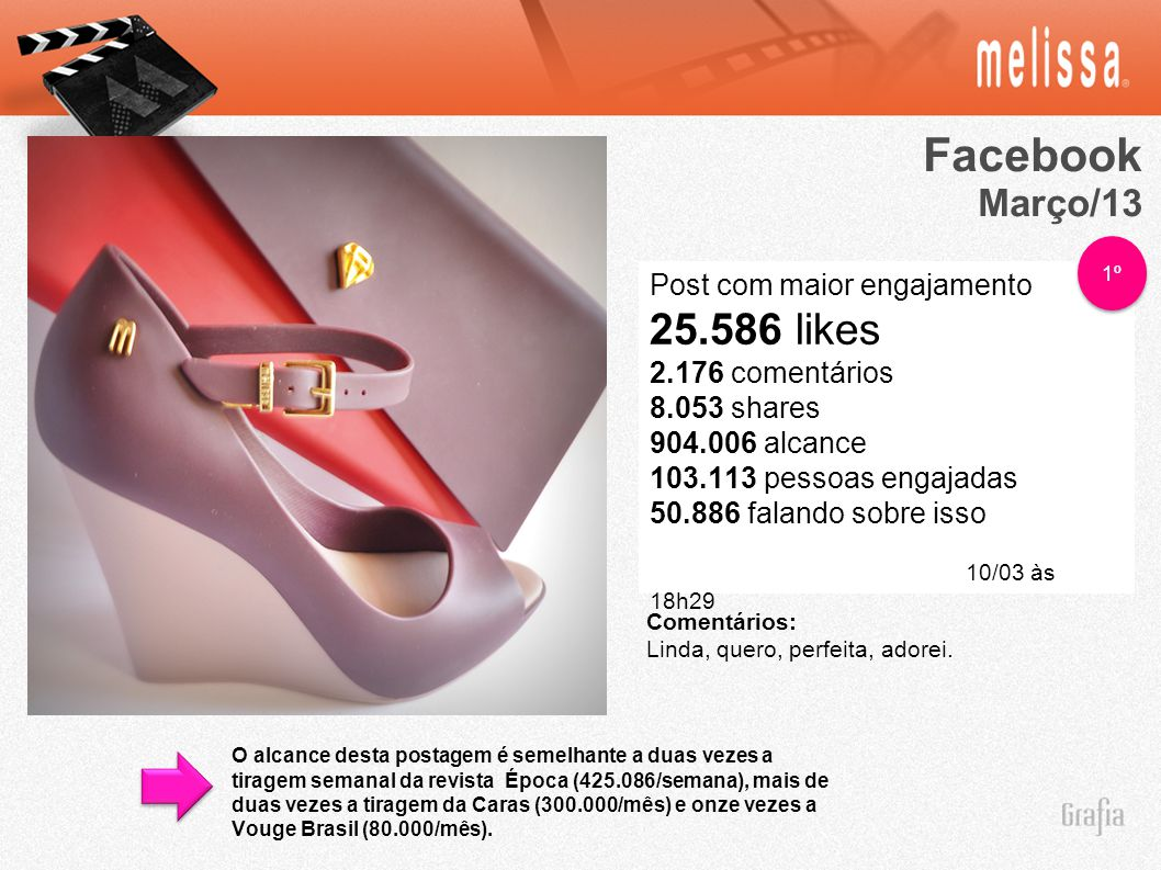 Facebook 25.586 likes Março/13 Post com maior engajamento