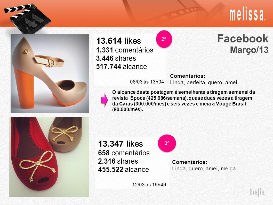 Facebook Março/13 13.614 likes 13.347 likes 1.331 comentários