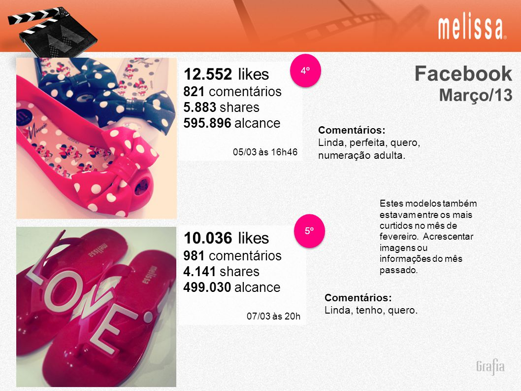 Facebook Março/13 12.552 likes 10.036 likes 821 comentários