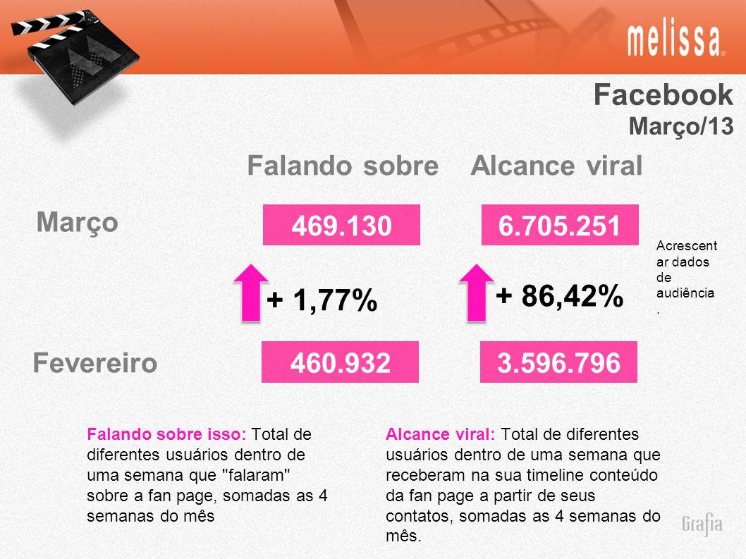 Facebook + 86,42% + 1,77% Falando sobre Alcance viral Março 469.130
