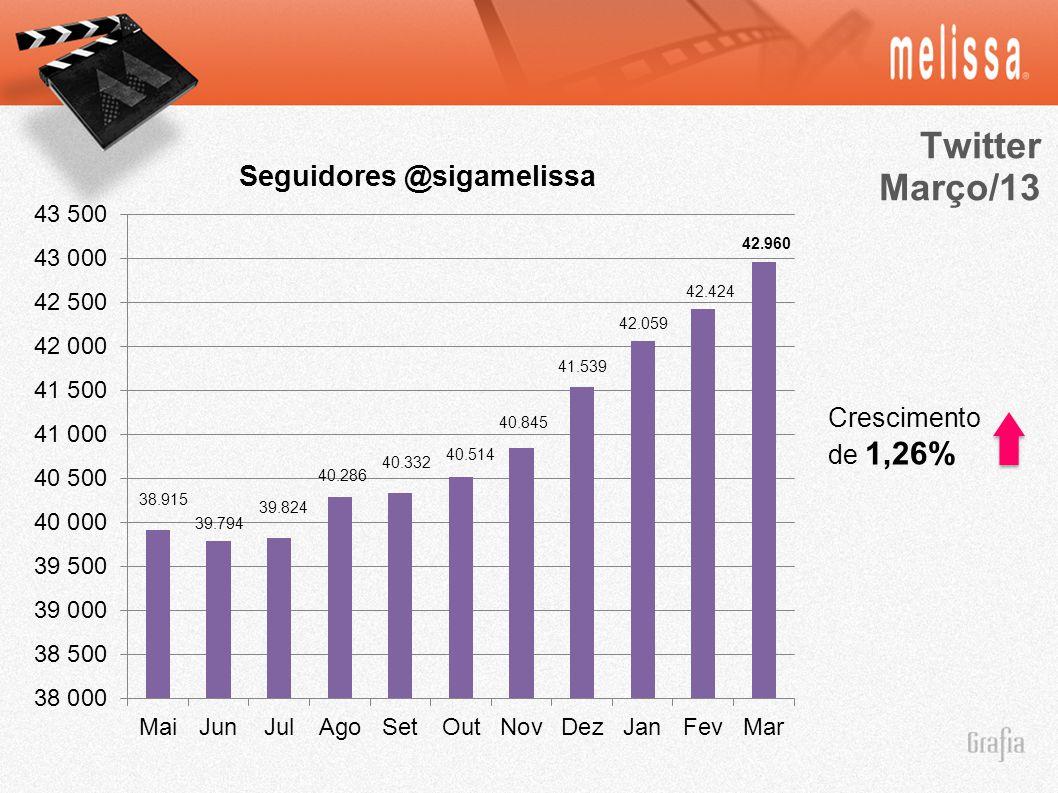 Twitter Março/13 Crescimento de 1,26% * 42.960 42.424 42.059 41.539