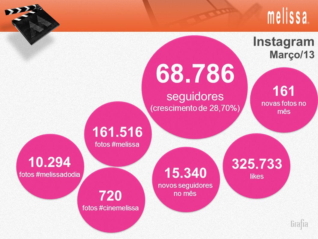 Instagram Março/13. 68.786. seguidores. (crescimento de 28,70%) 161. novas fotos no mês. 161.516.