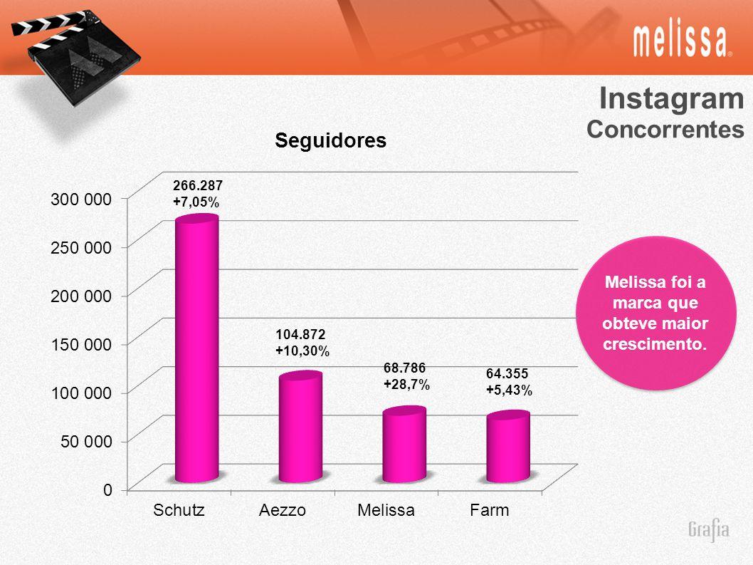 Instagram Concorrentes Melissa foi a marca que obteve maior