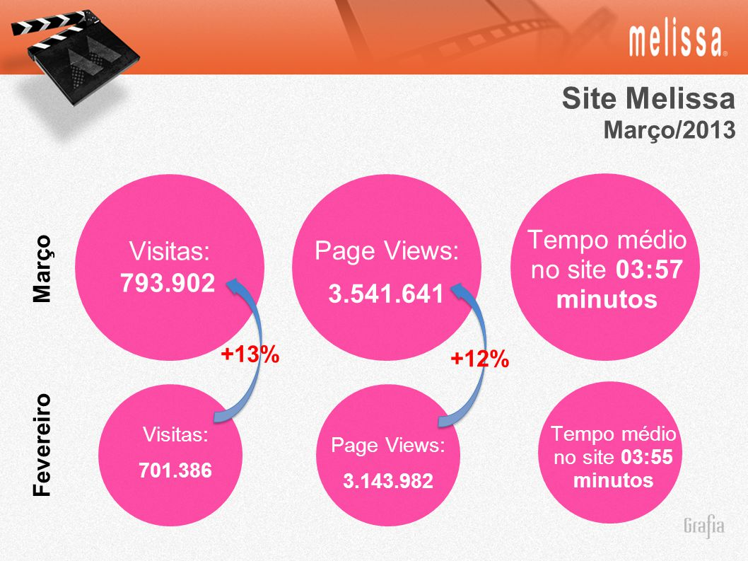 Site Melissa Tempo médio no site 03:57 minutos Visitas: Page Views: