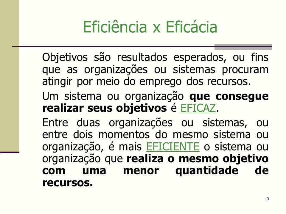 Eficiência x Eficácia Objetivos são resultados esperados, ou fins que as organizações ou sistemas procuram atingir por meio do emprego dos recursos.