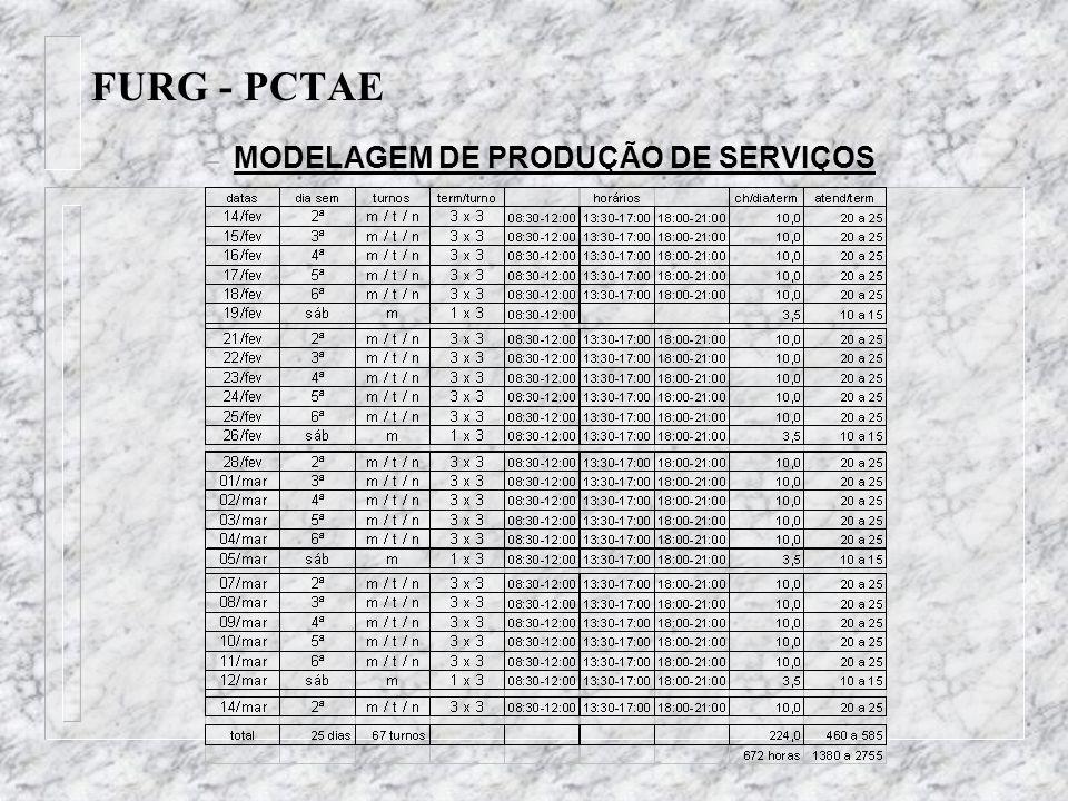 FURG - PCTAE MODELAGEM DE PRODUÇÃO DE SERVIÇOS