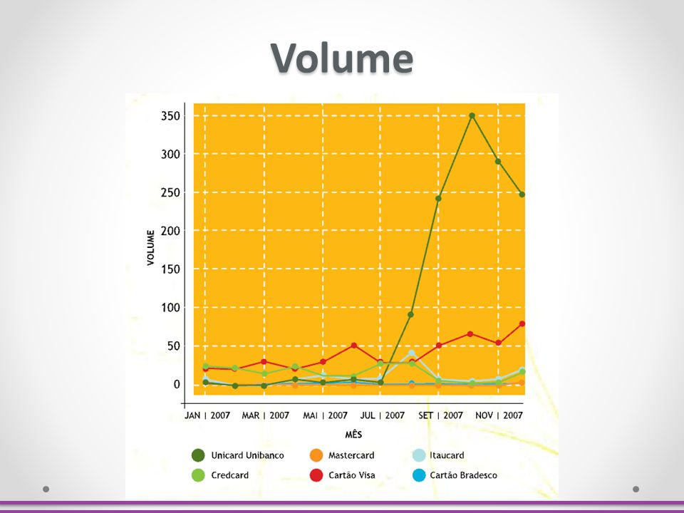 Volume Número de posts publicados utilizando determinado termo.
