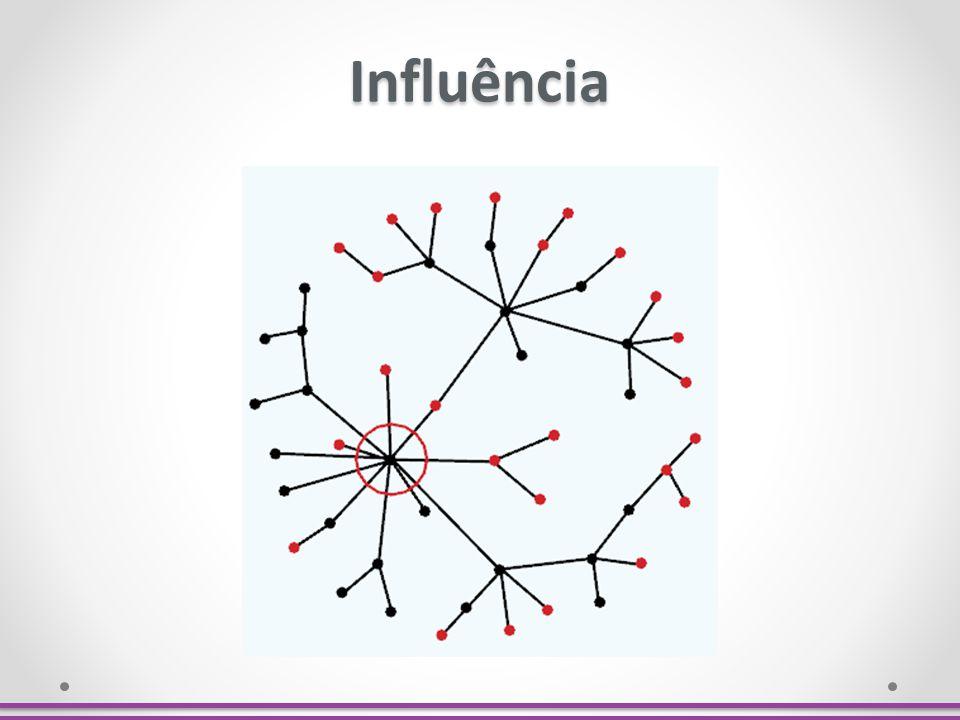 Influência Tamanho da rede de amigos dos interlocutores em comunidades como Facebook e similares.