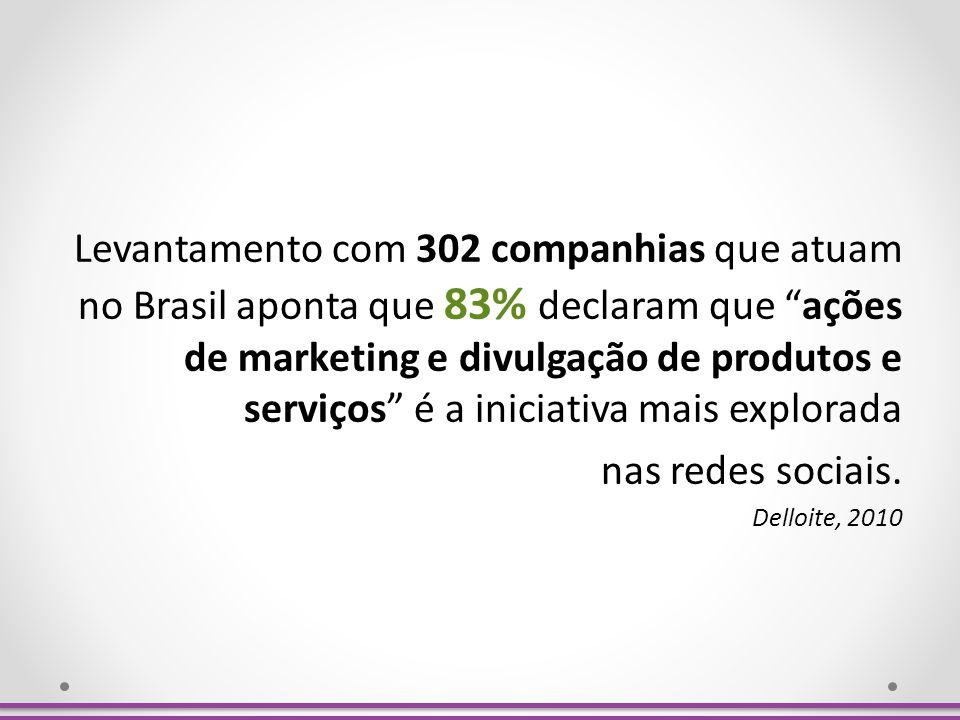 Levantamento com 302 companhias que atuam no Brasil aponta que 83% declaram que ações de marketing e divulgação de produtos e serviços é a iniciativa mais explorada