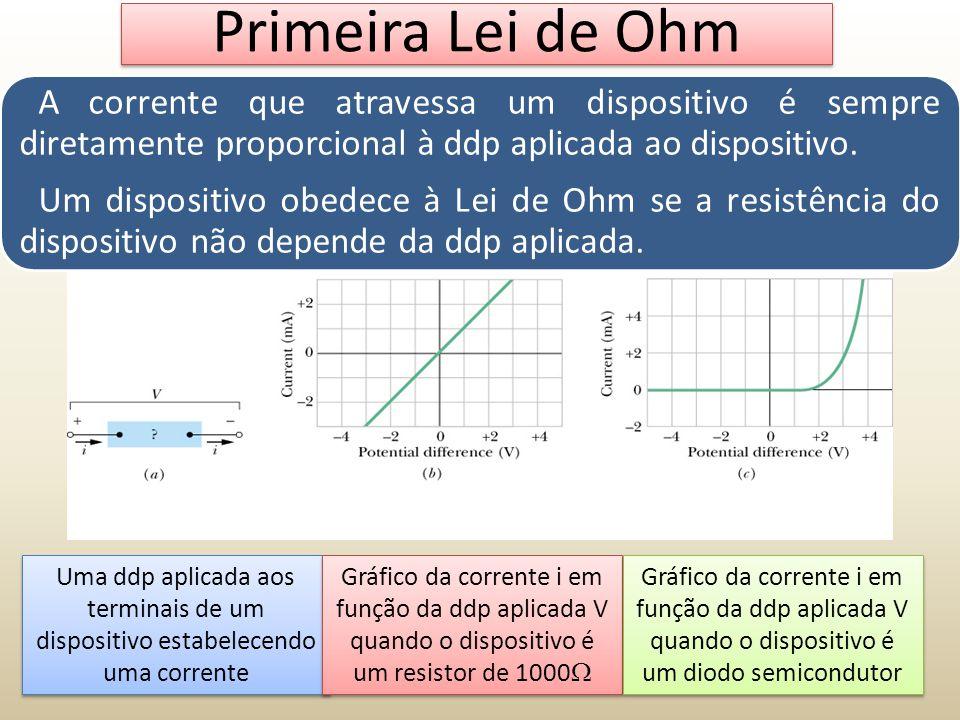 Primeira Lei de Ohm A corrente que atravessa um dispositivo é sempre diretamente proporcional à ddp aplicada ao dispositivo.