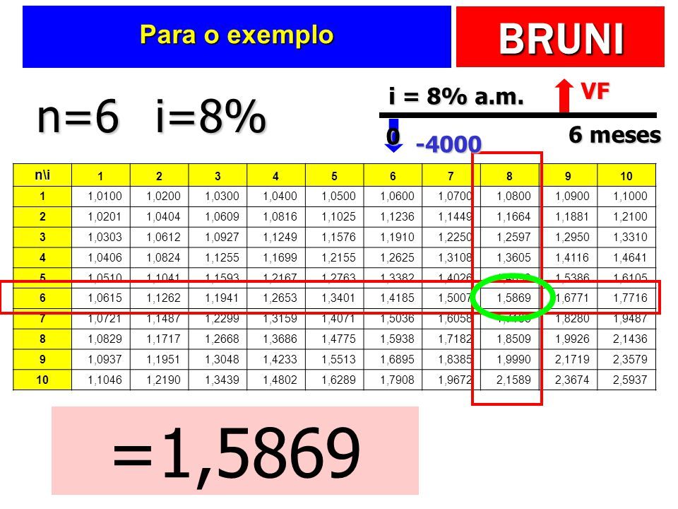 =1,5869 n=6 i=8% Para o exemplo VF i = 8% a.m. 6 meses -4000 n\i 1 2 3