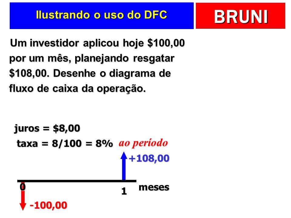 Ilustrando o uso do DFC ao período