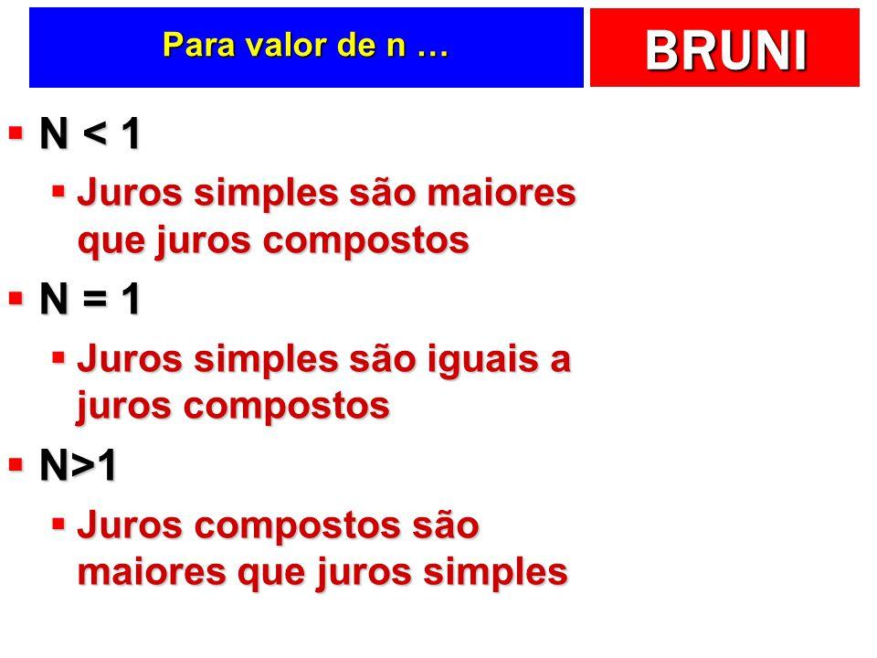 N < 1 N = 1 N>1 Juros simples são maiores que juros compostos