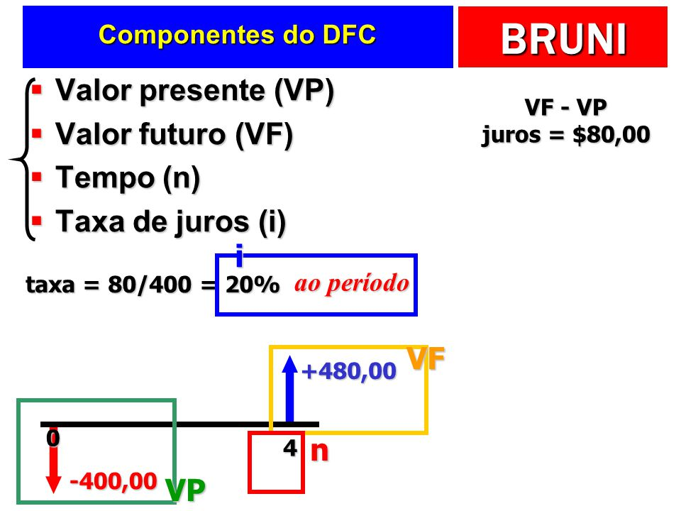 Valor presente (VP) Valor futuro (VF) Tempo (n) Taxa de juros (i) i VF