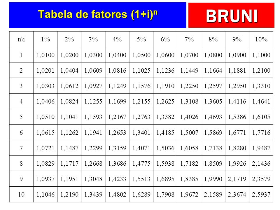 Tabela de fatores (1+i)n