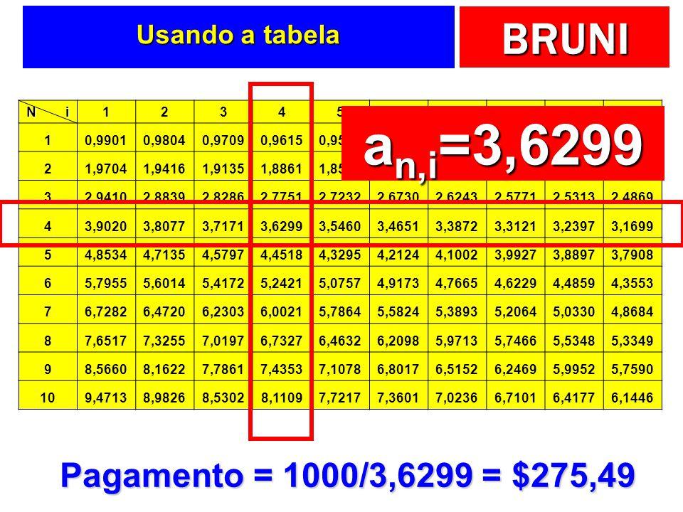 an,i=3,6299 Pagamento = 1000/3,6299 = $275,49 Usando a tabela N i 1 2