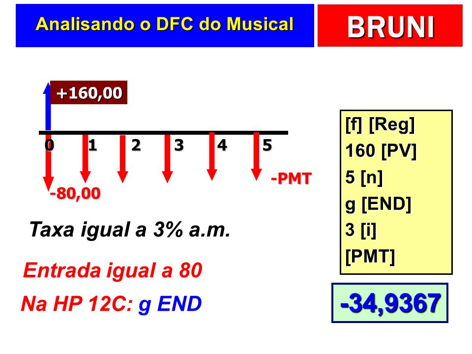 Analisando o DFC do Musical