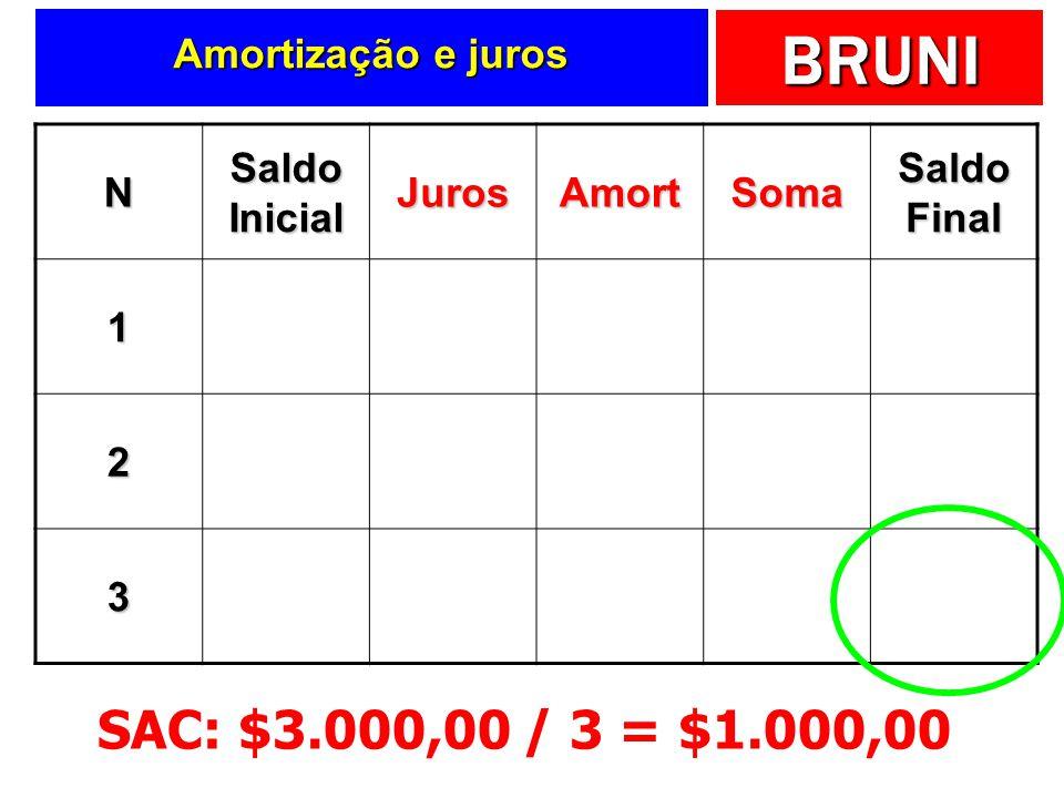 SAC: $3.000,00 / 3 = $1.000,00 Amortização e juros N Saldo Inicial