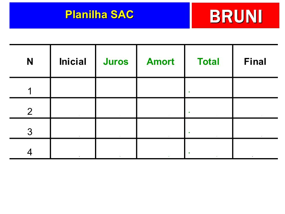 Planilha SAC N Inicial Juros Amort Total Final 1 8.000,00 -400,00