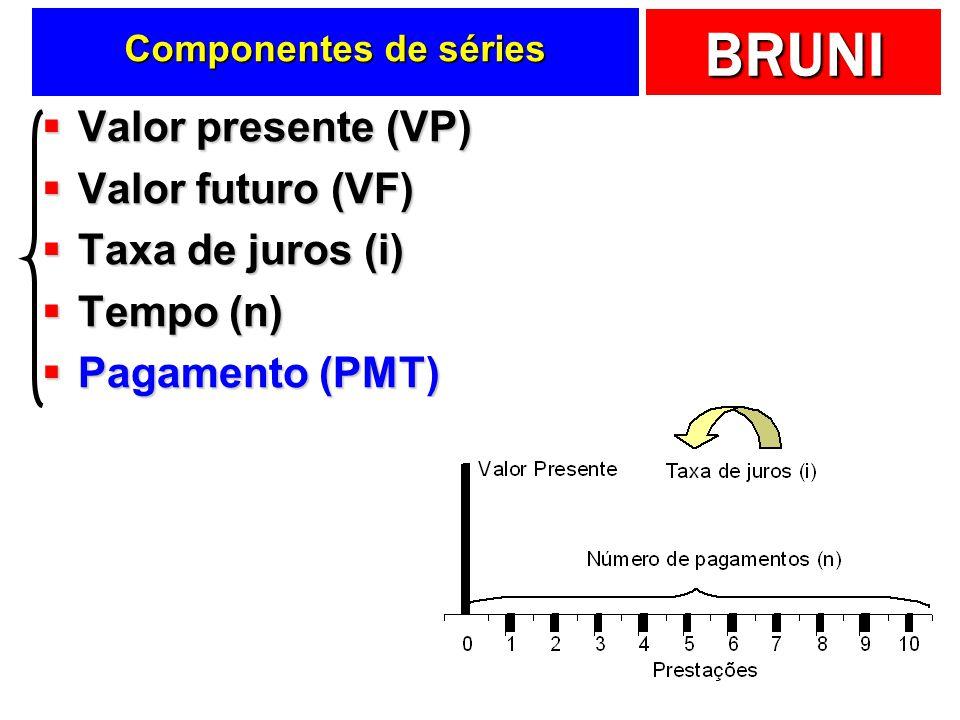 Valor presente (VP) Valor futuro (VF) Taxa de juros (i) Tempo (n)