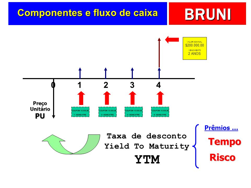 Componentes e fluxo de caixa