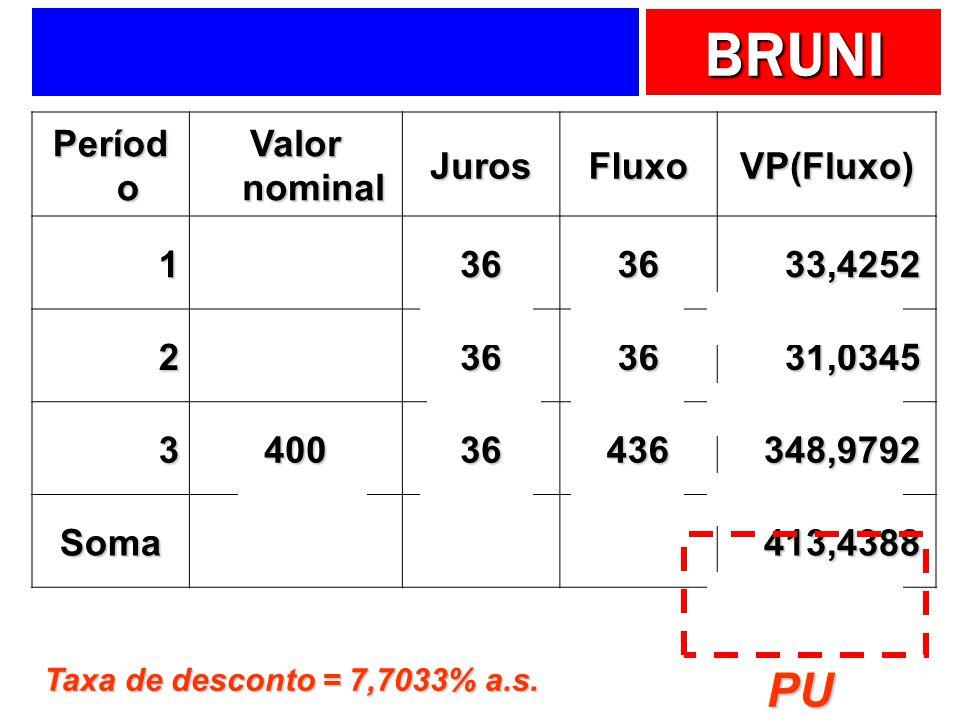 PU Período Valor nominal Juros Fluxo VP(Fluxo) 1 36 33,4252 2 31,0345