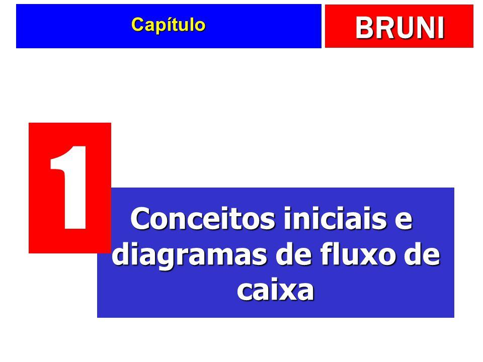 Conceitos iniciais e diagramas de fluxo de caixa