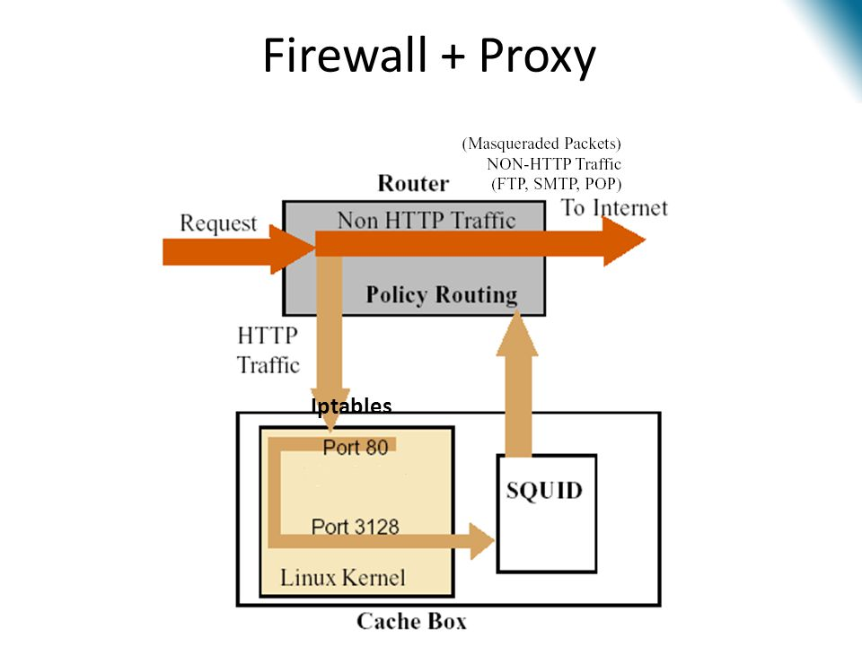 Firewall + Proxy Iptables
