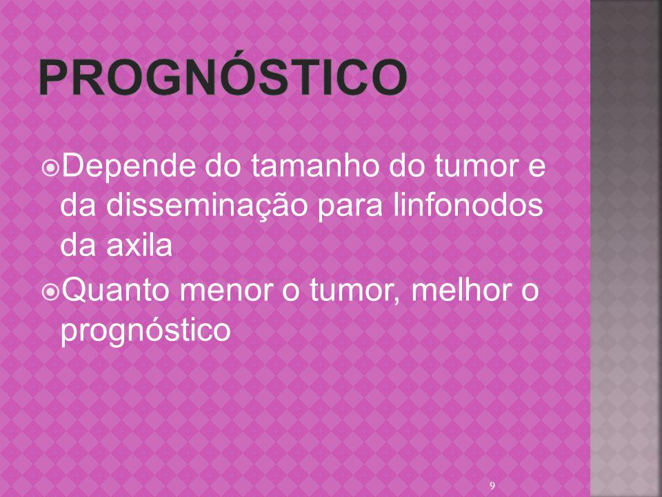 prognóstico Depende do tamanho do tumor e da disseminação para linfonodos da axila.
