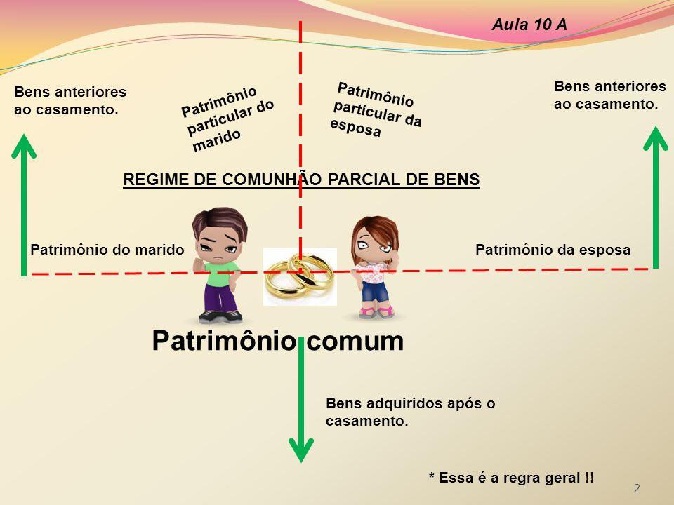 Patrimônio comum Aula 10 A REGIME DE COMUNHÃO PARCIAL DE BENS