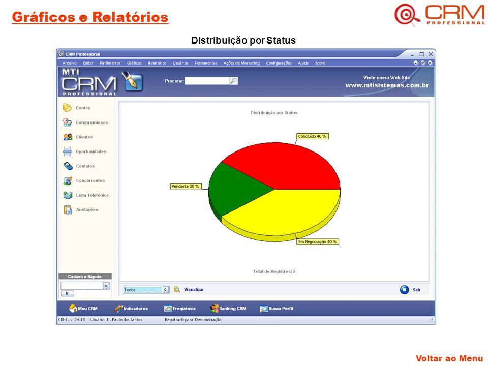 Distribuição por Status