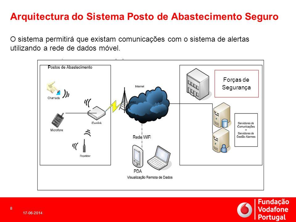 Arquitectura do Sistema Posto de Abastecimento Seguro