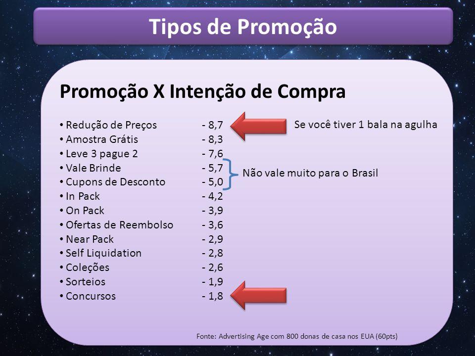 Tipos de Promoção Promoção X Intenção de Compra