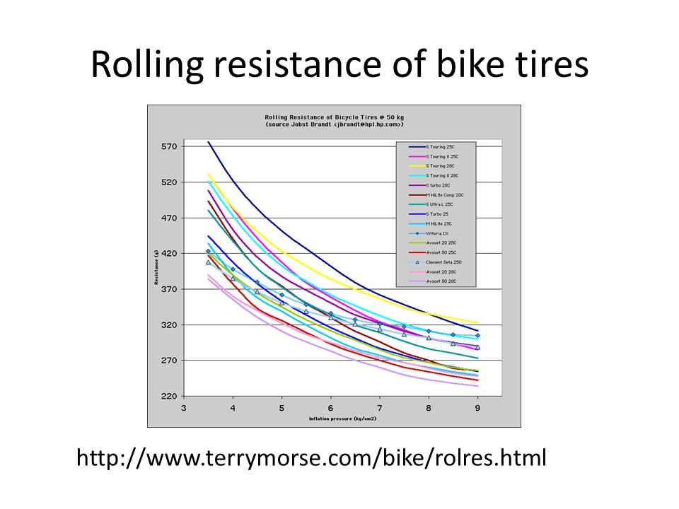 Rolling resistance of bike tires