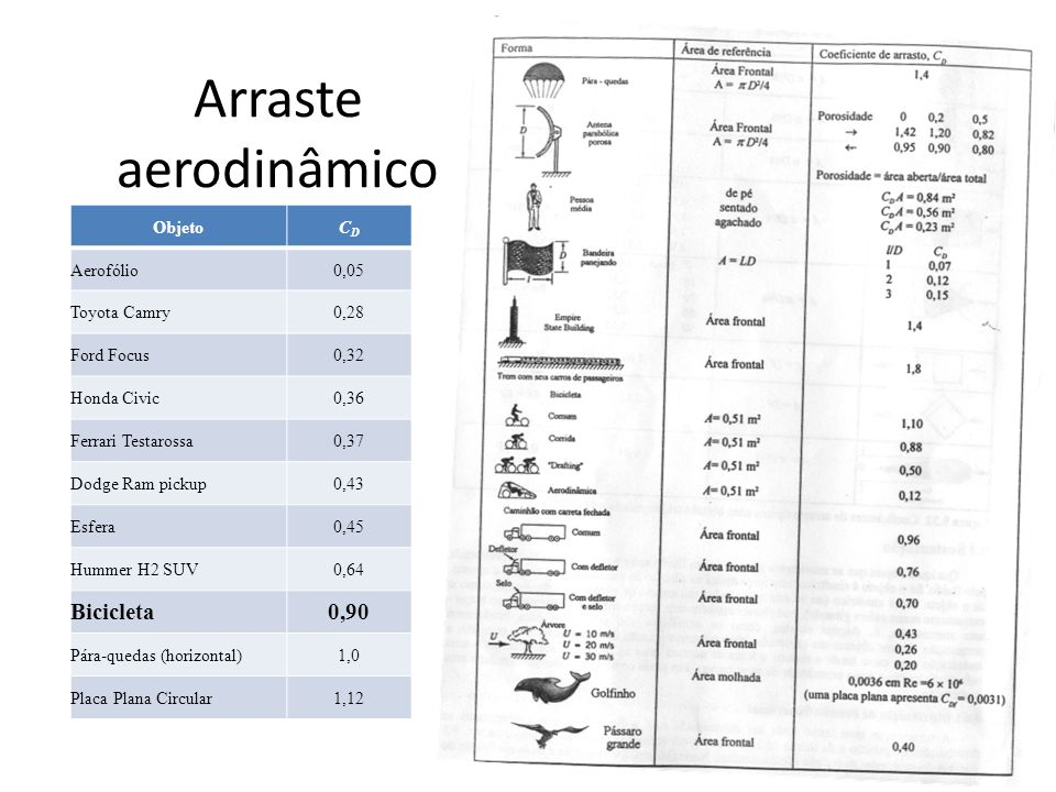 Arraste aerodinâmico Bicicleta 0,90 Objeto CD Aerofólio 0,05