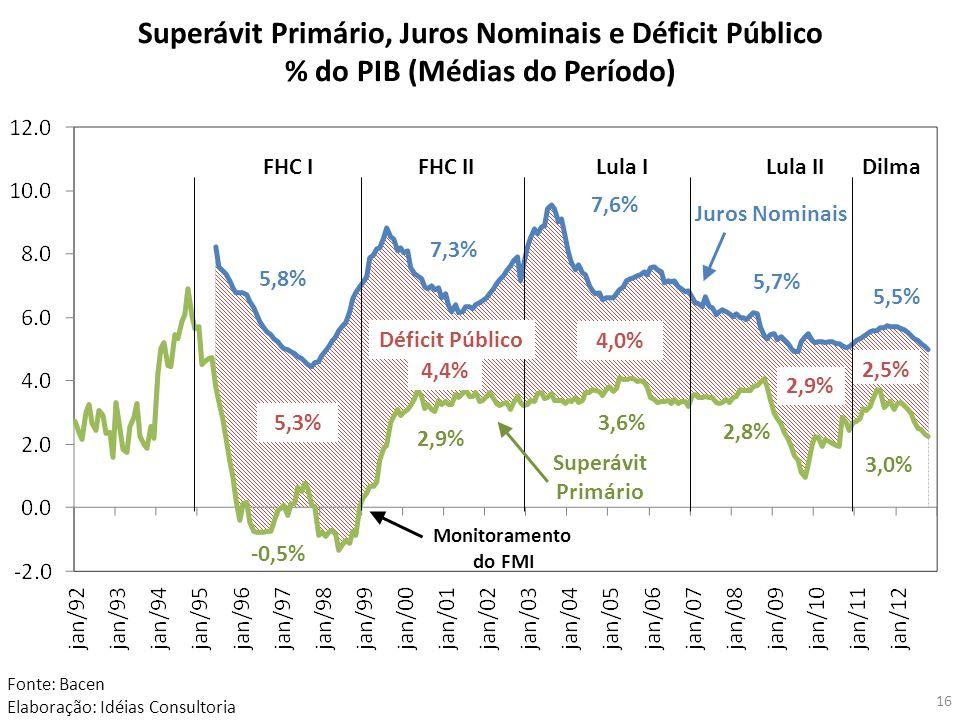 Superávit Primário, Juros Nominais e Déficit Público