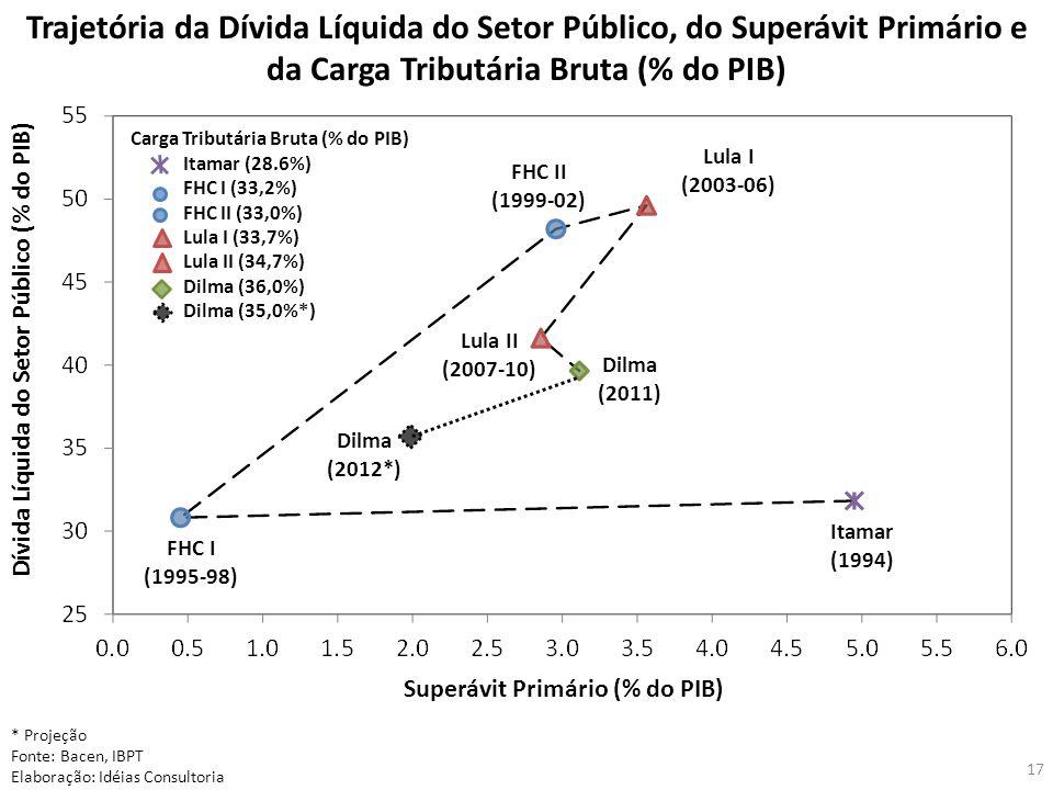 Trajetória da Dívida Líquida do Setor Público, do Superávit Primário e da Carga Tributária Bruta (% do PIB)