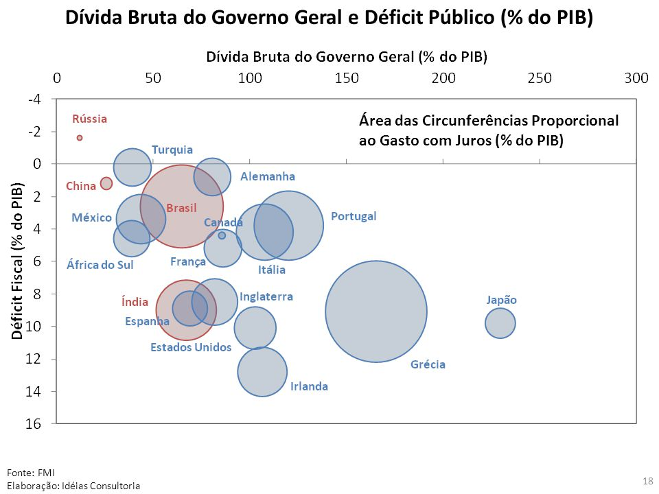 Dívida Bruta do Governo Geral e Déficit Público (% do PIB)