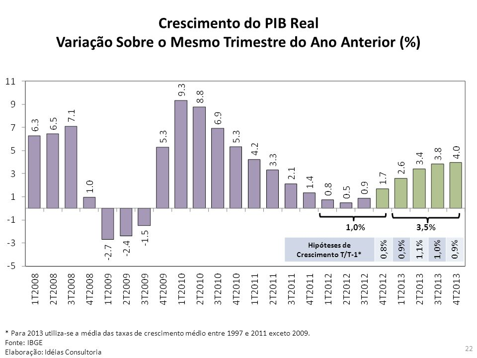 Crescimento do PIB Real
