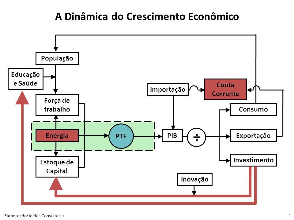 A Dinâmica do Crescimento Econômico