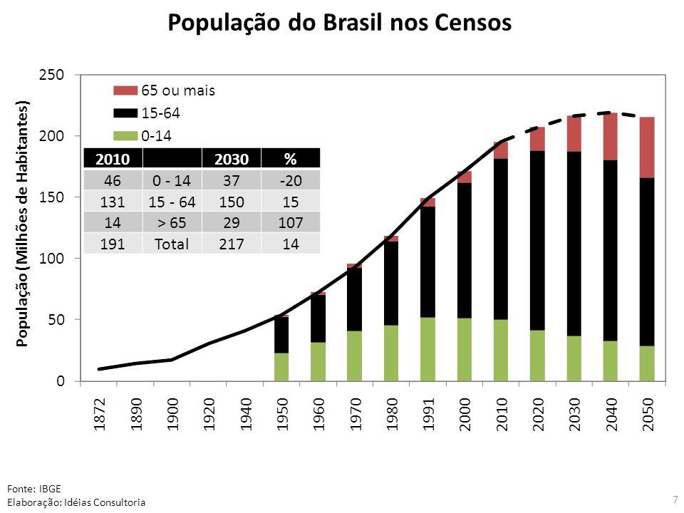 População do Brasil nos Censos