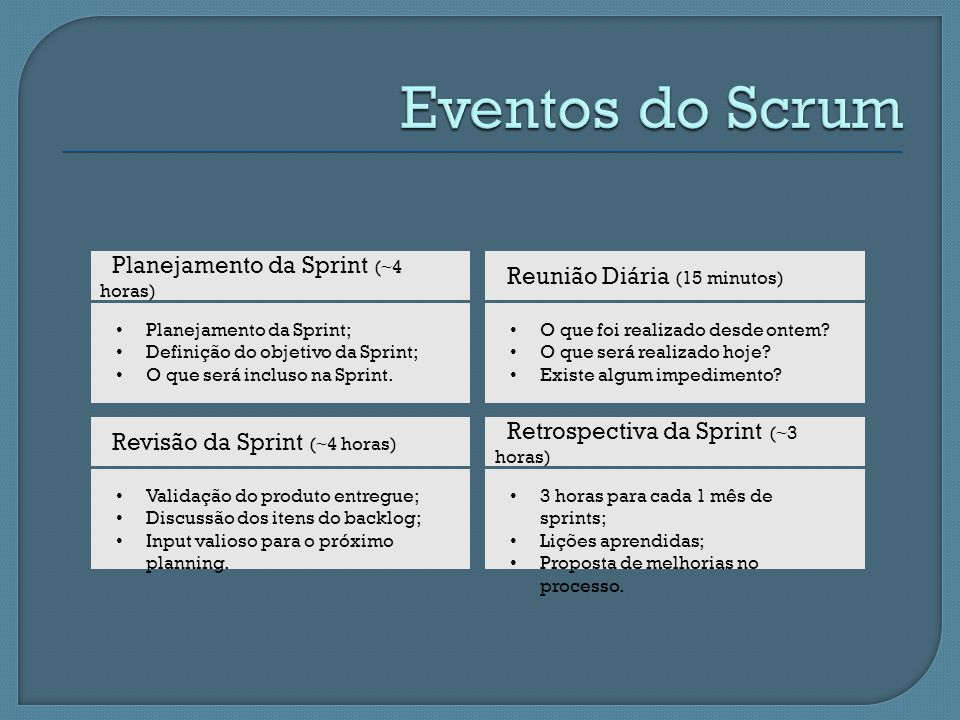 Eventos do Scrum Planejamento da Sprint (~4 horas)