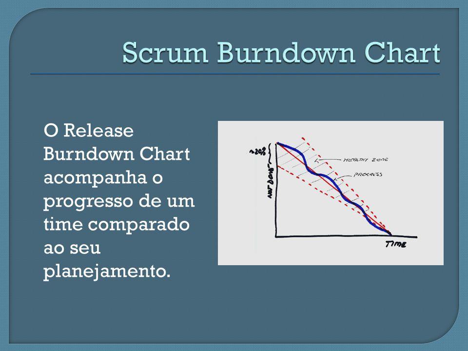 Scrum Burndown Chart O Release Burndown Chart acompanha o progresso de um time comparado ao seu planejamento.