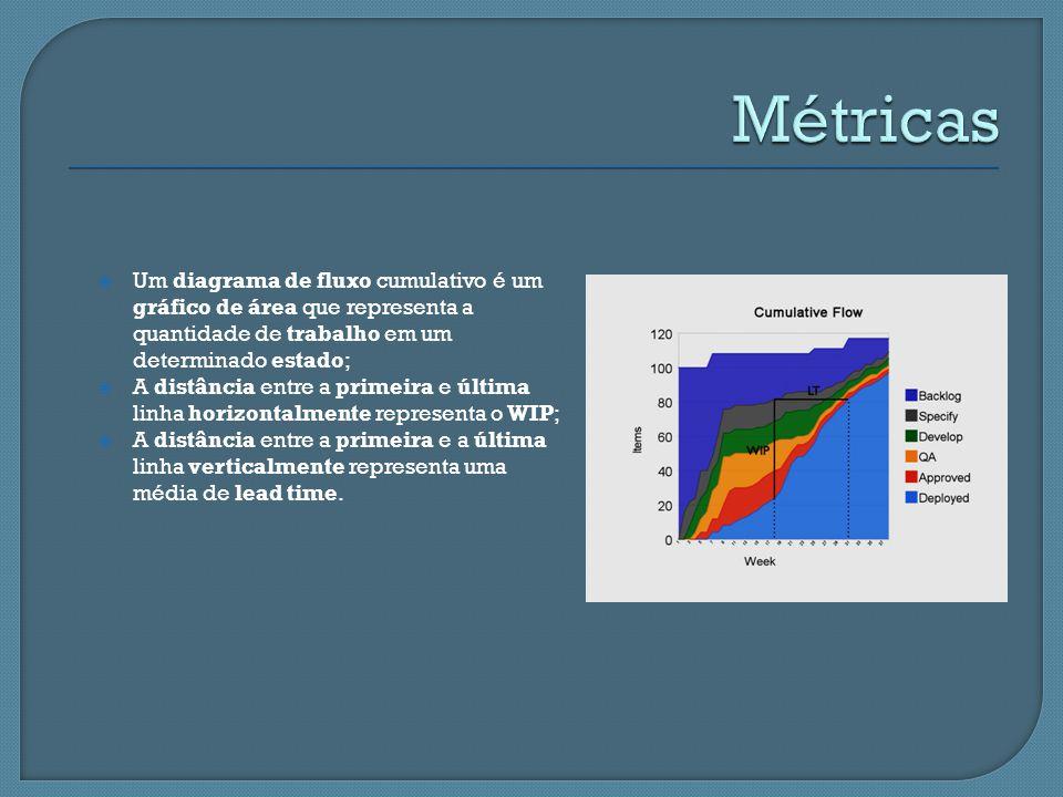 Métricas Um diagrama de fluxo cumulativo é um gráfico de área que representa a quantidade de trabalho em um determinado estado;