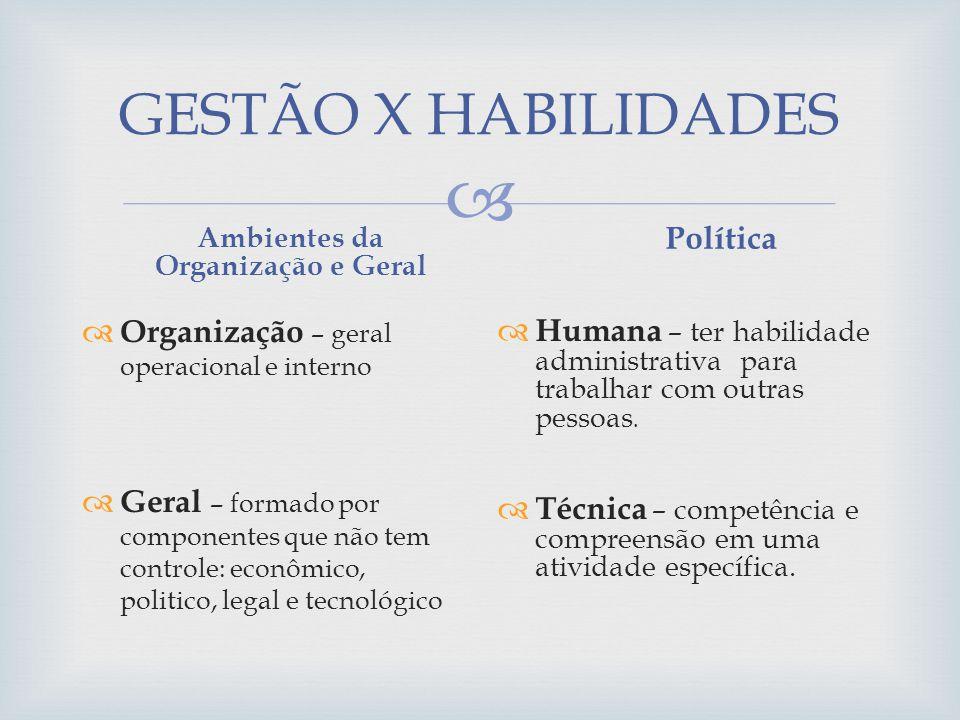 Ambientes da Organização e Geral