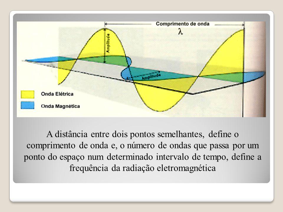 A distância entre dois pontos semelhantes, define o comprimento de onda e, o número de ondas que passa por um ponto do espaço num determinado intervalo de tempo, define a frequência da radiação eletromagnética