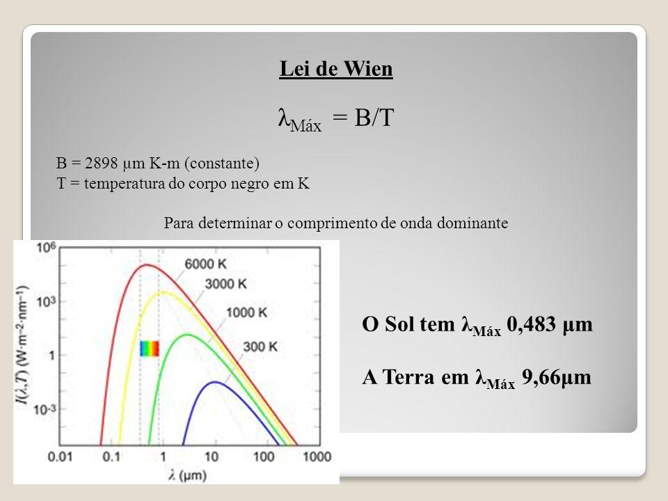 Para determinar o comprimento de onda dominante