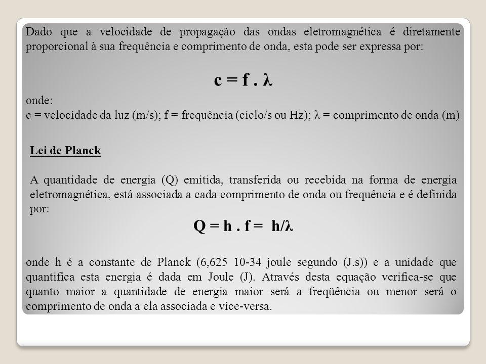 Dado que a velocidade de propagação das ondas eletromagnética é diretamente proporcional à sua frequência e comprimento de onda, esta pode ser expressa por: